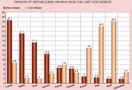 Republican Voters Tell Us Who Won The Last GOP Debate