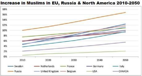Increase in Muslim populations in EU 2010-2050