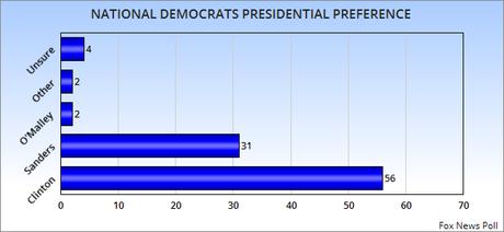 Clinton Leads Among Dems - Trump/Carson Lead The GOP