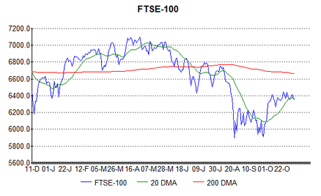 Another peak signal in the FTSE-100?