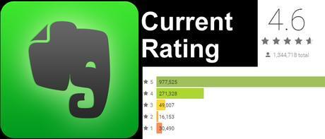 Evernote-Business-App