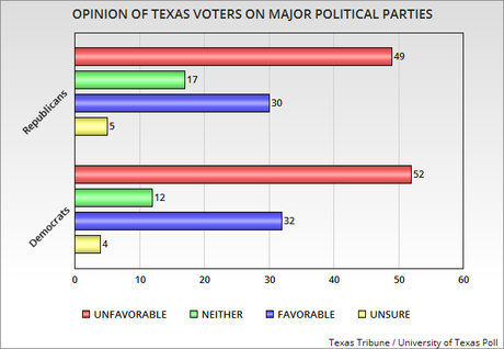 New Poll Shows Political Preference Of Texas Voters
