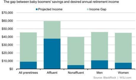 Baby Boomers' retirement income gap
