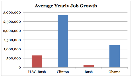 Republicans Are Embarrassingly Bad At Creating Jobs