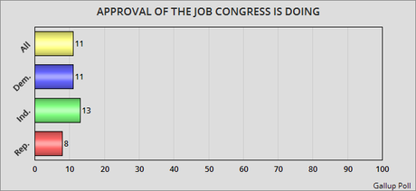 Americans Are Still Very Angry With The U.S. Congress
