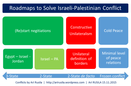 Israeli-Palestinian conflict roadmaps to peace