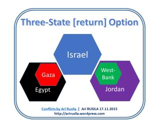 3-state return option by Ari Rusila