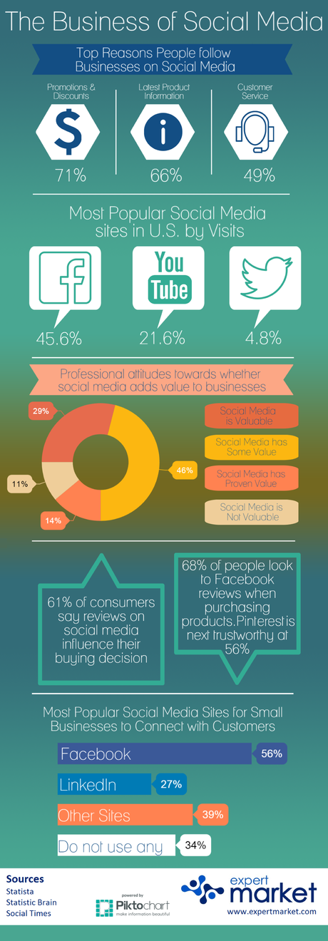 The Importance of Social Customer Service