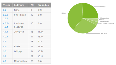 74% of Android Devices' passcode can be bypassed by Google