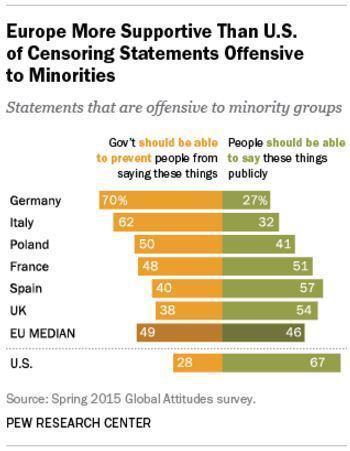 2015 Pew Survey on free speech - Europe