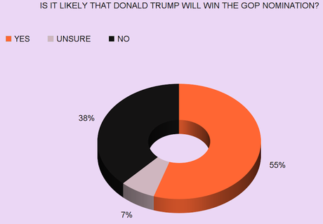 Public Still Thinks Trump Likely To Win GOP Nomination