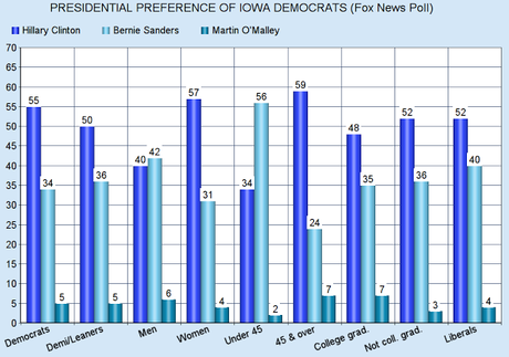 Iowa Voters Now Prefer Hillary Clinton And Ted Cruz