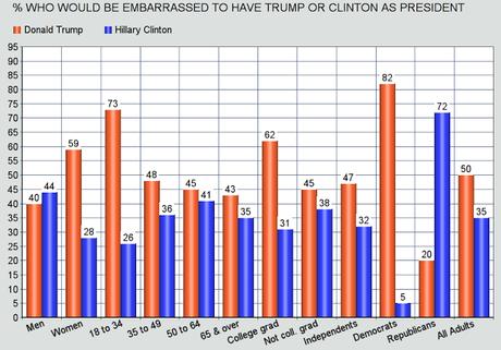 Half Of Americans Embarrassed By A Trump Presidency