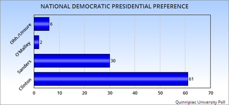 Newest National Presidential Preference Polls