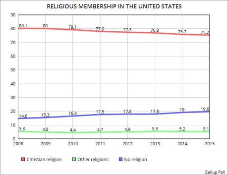 Percentage Of The Non-Religious Continues To Grow In U.S.