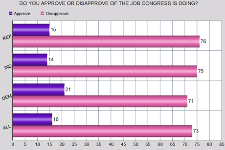 The Public Still Has A Very Low Opinion Of Congress