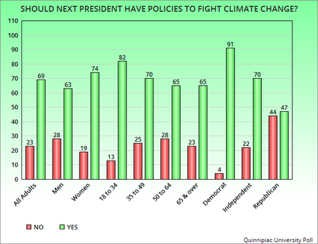 Public Concerned About Climate Change & Wants Action