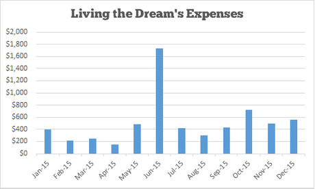 Income and Traffic Report #12 – December 2015