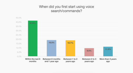 How Much Is Voice-Driven Technology Catching On, Really?
