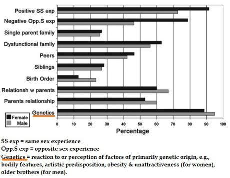 Otis & Skinner study on factors influencing SSA