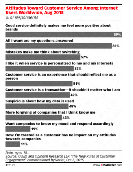 Graphic from eMarketer summarizes the key findings worldwide.