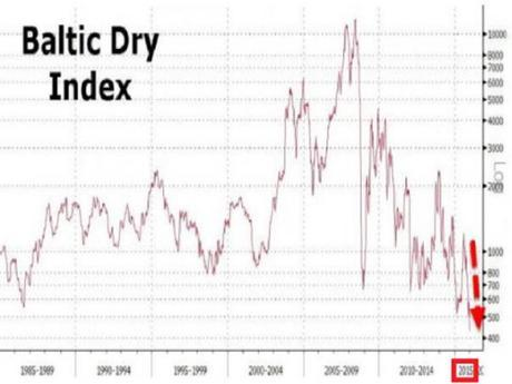 Baltic Dry Index 1985-2015
