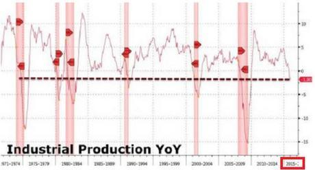U.S. industrial production 1971-2015