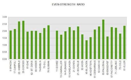 Habs Even-strength Ratios by Zone