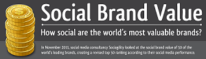 What is the social brand value of your brand