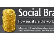 Social Brands?