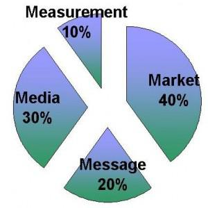 4 M's of the marketing mix