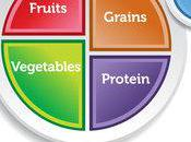 Goodbye Food Pyramid, Hello MyPlate