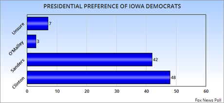 Two New Polls Disagree About Leading Democrat In Iowa