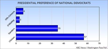 New Dem Polls: Iowa, N. Hampshire, S. Carolina, National
