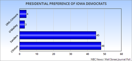 New Dem Polls: Iowa, N. Hampshire, S. Carolina, National