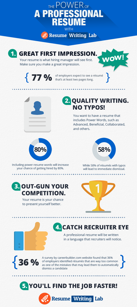 The Power of a Professional Resume Infographic