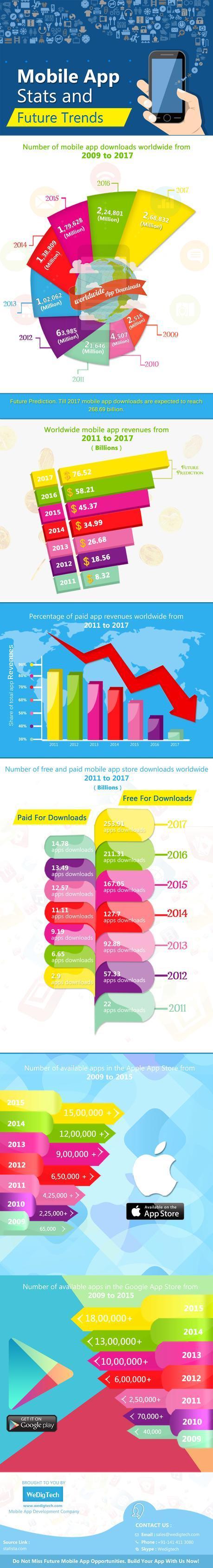 Mobile App Trends 2016