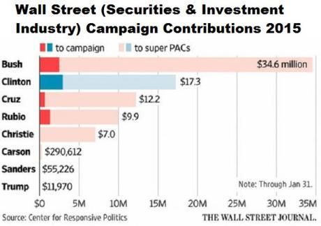 Wall Street donations to 2016 presidential candidates