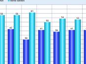 Summary N.H. Democratic Polls Since Iowa Caucuses