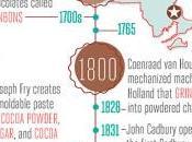 History Chocolate
