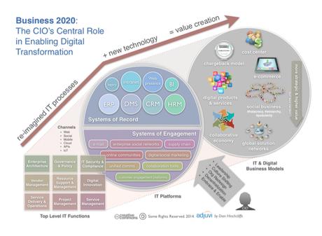 Adjuvi: Business 2020: The CIO's Central Role in Enabling Digital Transformation