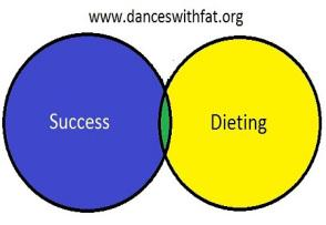 dieting research paper This paper looks at the relationship of diet humor to diet culture.