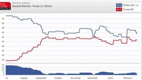Clinton vs. Trump polling data