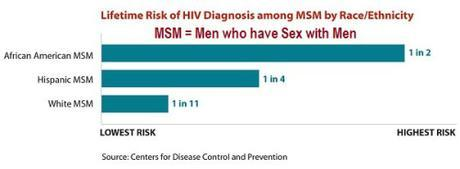 HIV risk by race