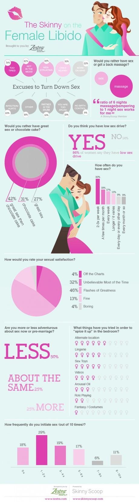 The skinny of the female libido infographic
