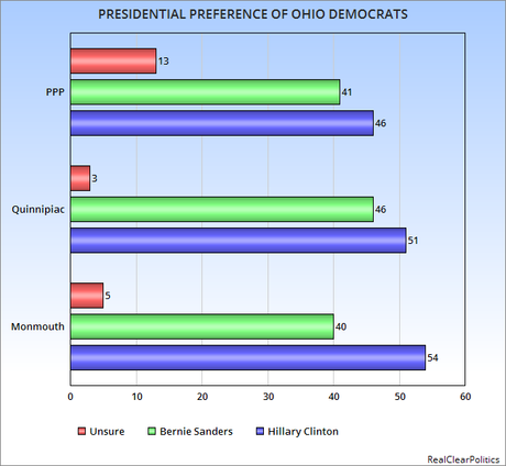 Last Democratic Polls Before March 15th Primary Voting