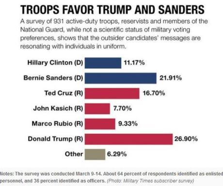 Military Times poll