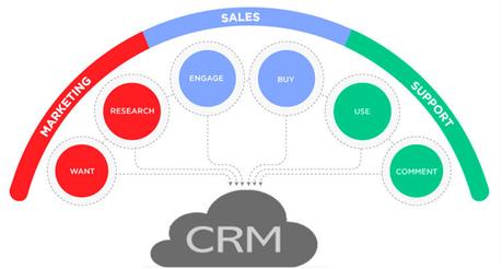 CRM-Software-Computergeekblog