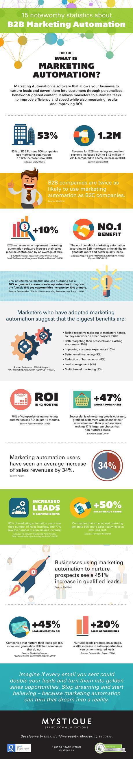 Infographic: 15 noteworthy statistics about B2B Marketing Automation