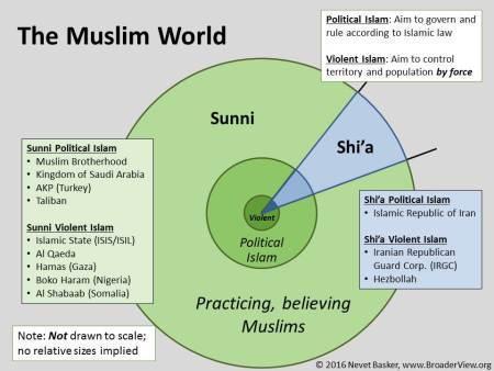 islam violent and political islam
